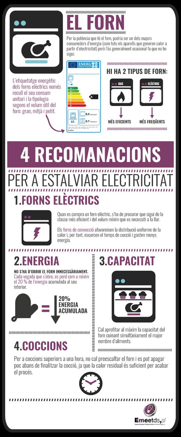 Infografía El Forn
