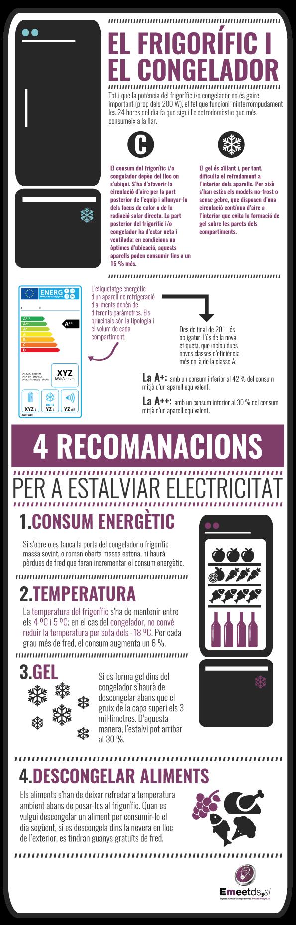 Infografía Frigorífic i Congelador